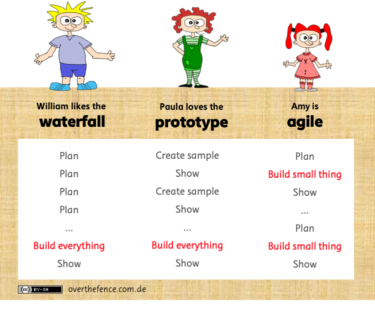 """<h4><font color=""""#ffffff"""">Why Amy is agile and Paula loves her prototype</font></h4>"""