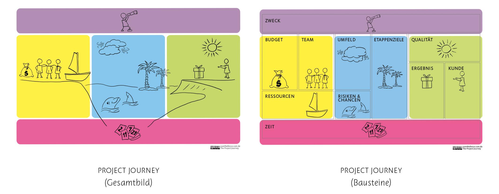 Der Project Canvas ist Projektionsfläche für Gedanken