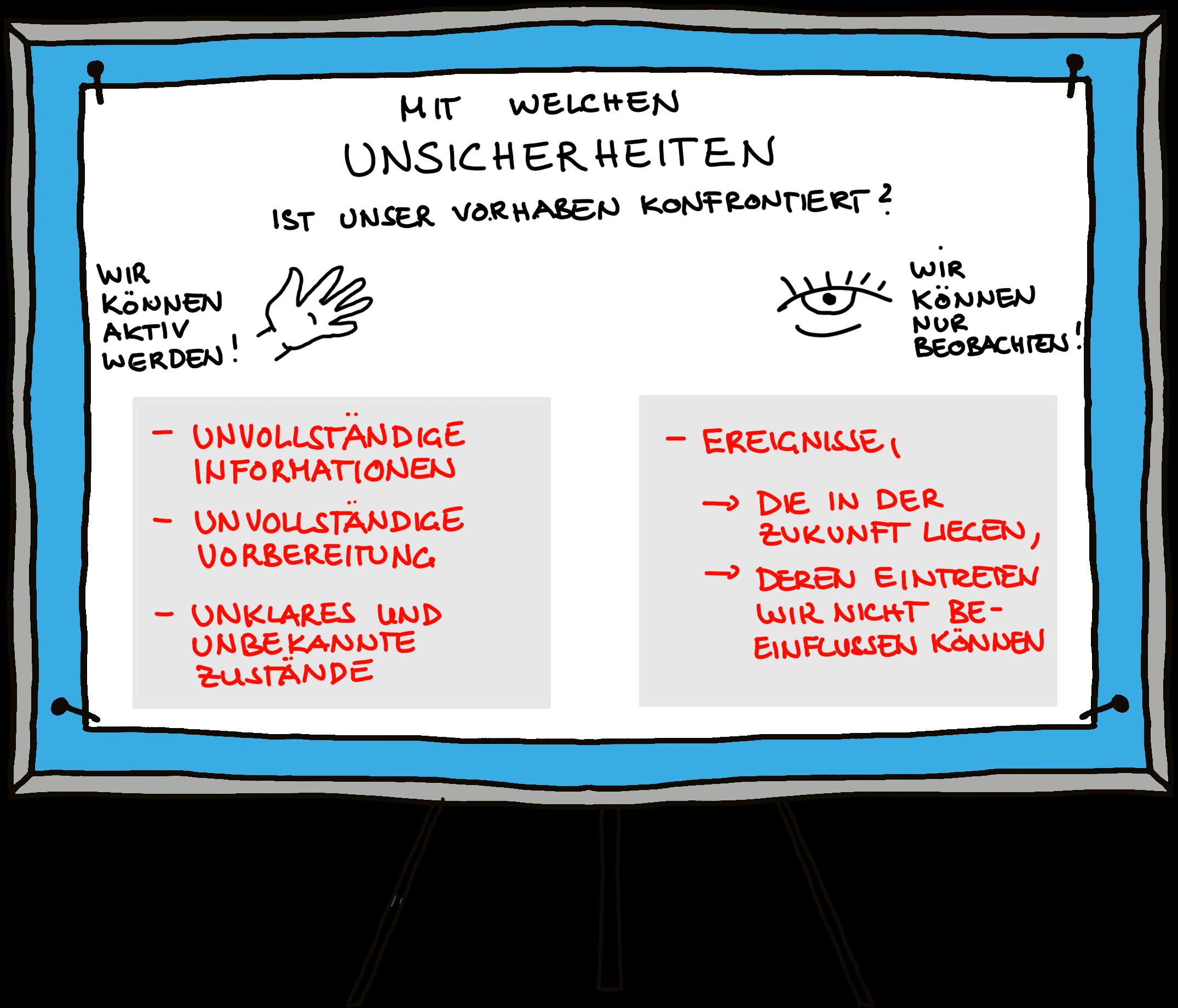 Uncertainty-Mapping_Pinnwand-erklaert