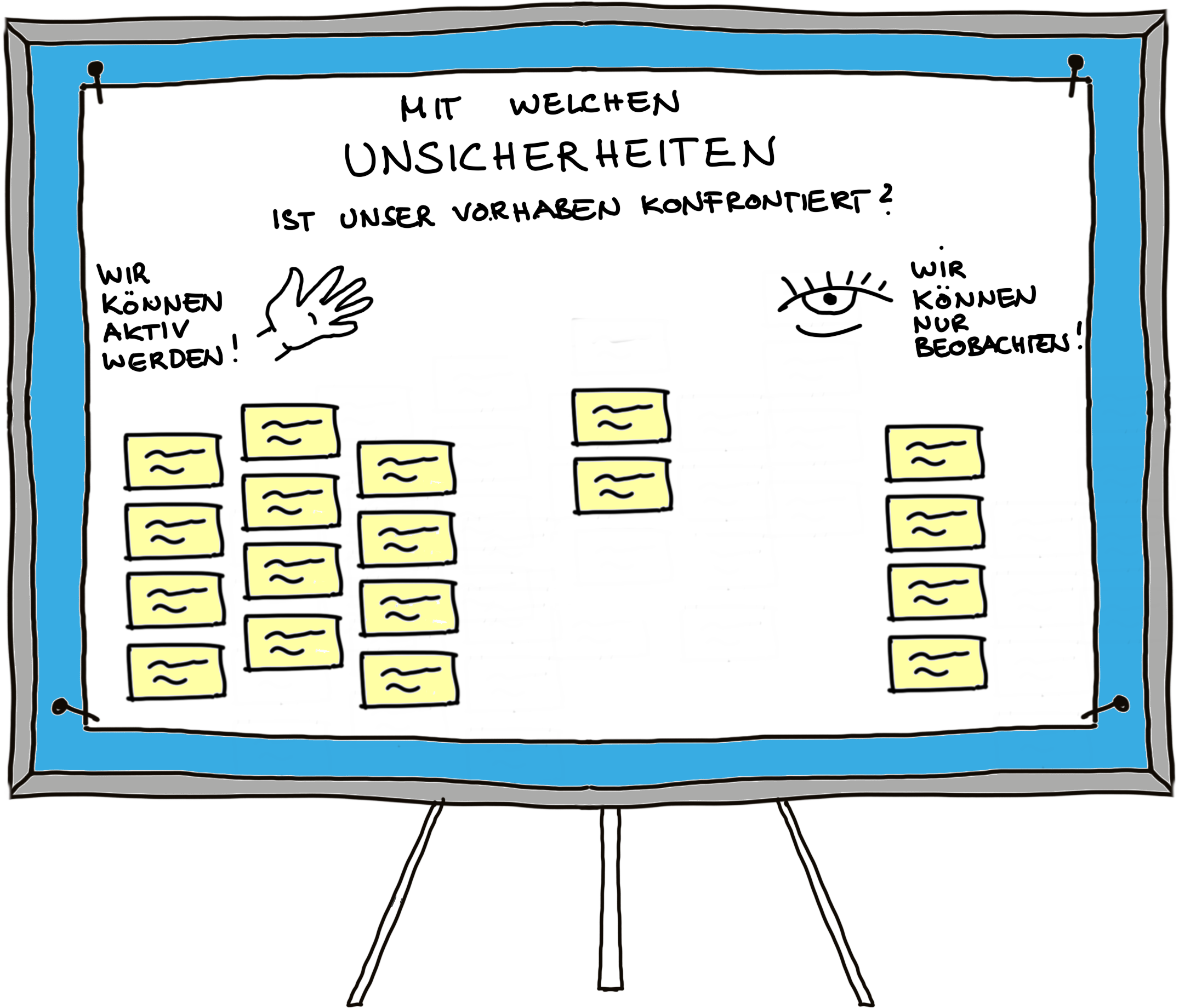Uncertainty-Mapping_Pinnwand-sortiert