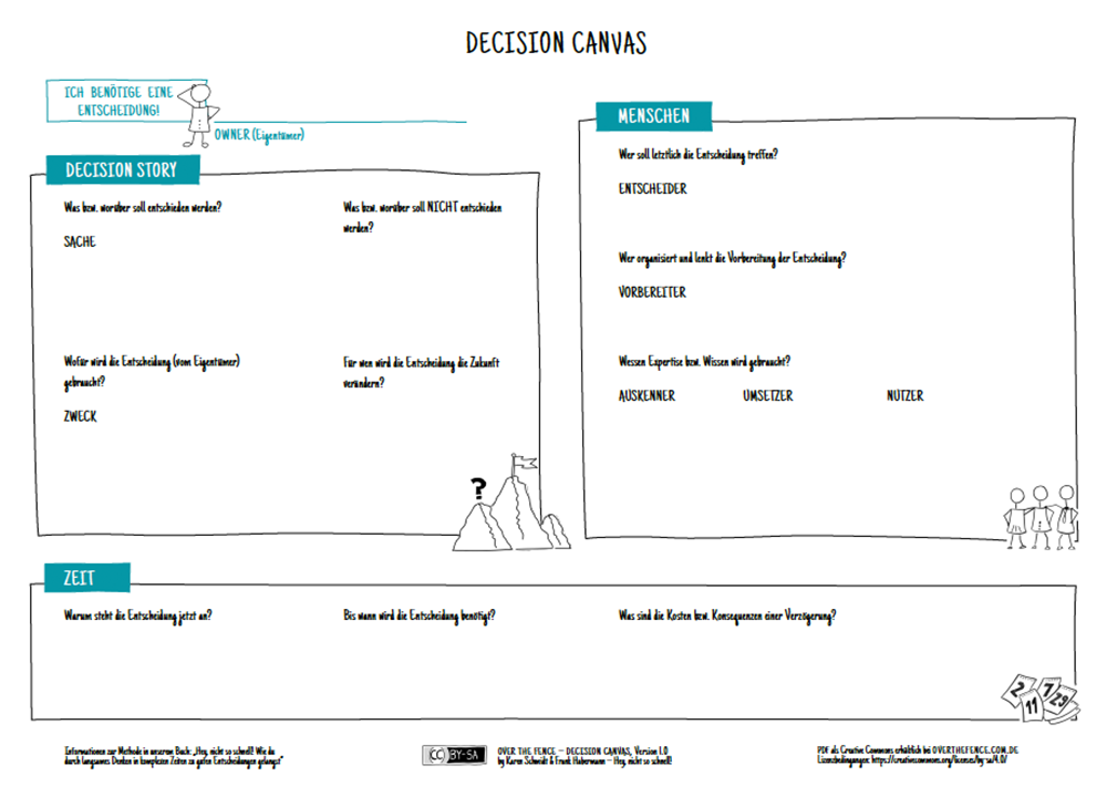 Preview_Decision-Canvas_DE
