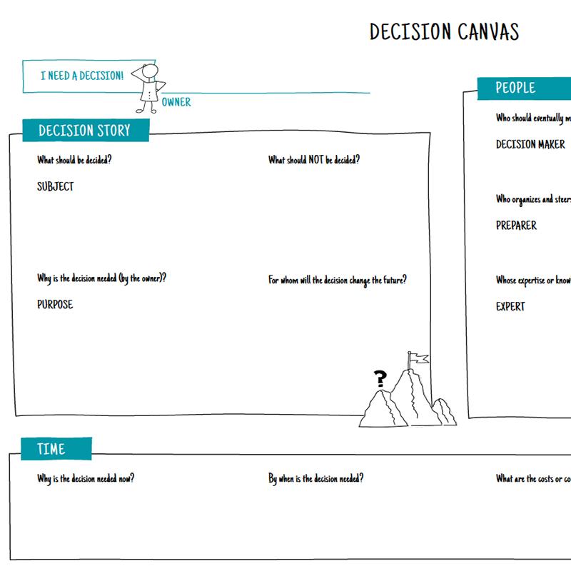 Decision Canvas